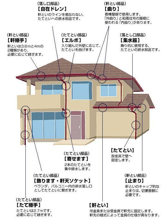 【DIYリフォーム】自分でできる?!雨といの修理と雨樋部品について~基礎編~