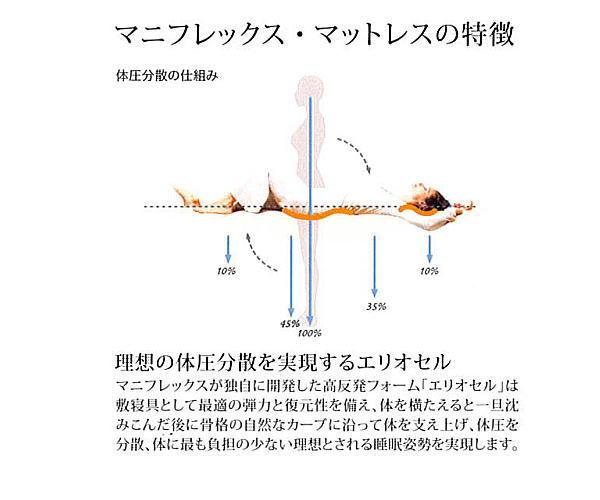 マニフレックス シングル Pad JPN 高反発マットレス