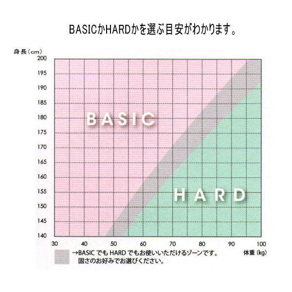 東京・西川 air エアー AIRのベーシック、ハード硬さを選ぶ目安