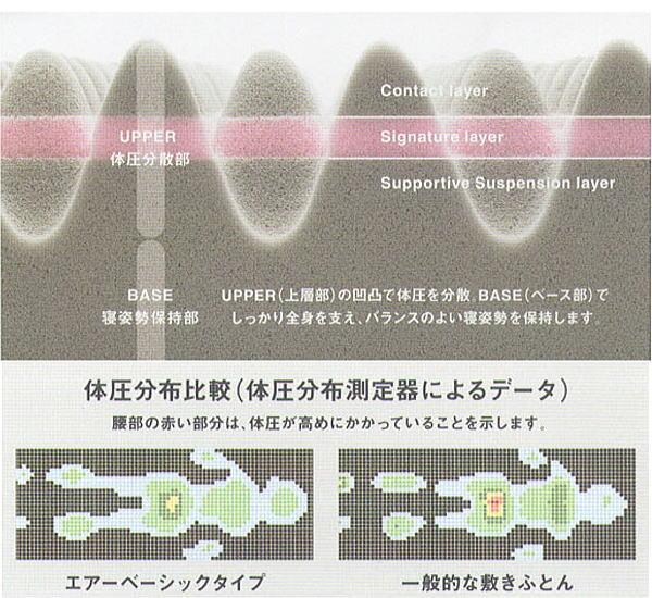 東京・西川 AIR エアー basic ベーシック 100N