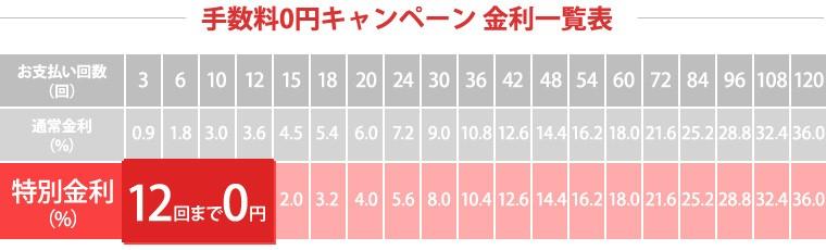 手数料0円キャンペーン 金利一覧表