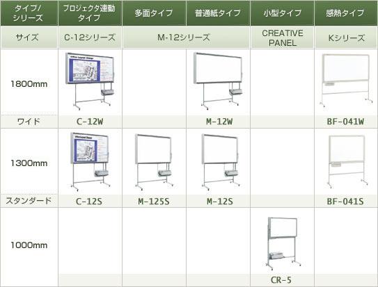 PLUS コピーボード 旧シリーズ製品体系 2012/11