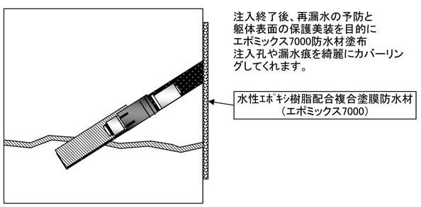 施工手順:8.表面処理および防水