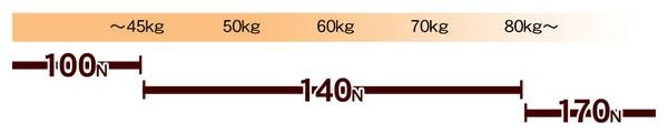高反発マットレス モットン ダブルサイズ 140N(普通)