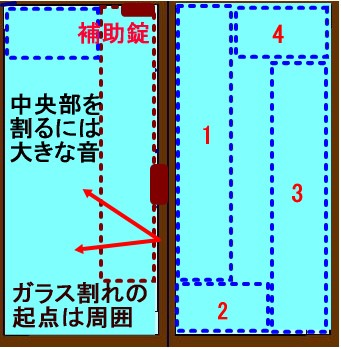 ガラス割れの起点は常に周囲からです。周囲を守れば全面貼りに近い効果が得られます。