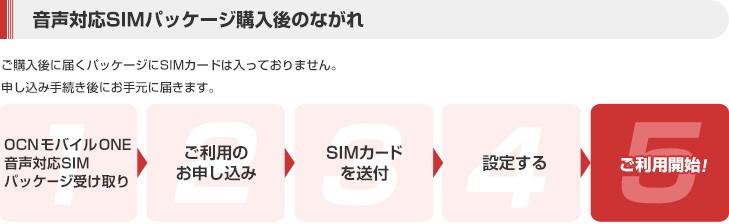 音声対応SIMパッケージ購入後のながれ