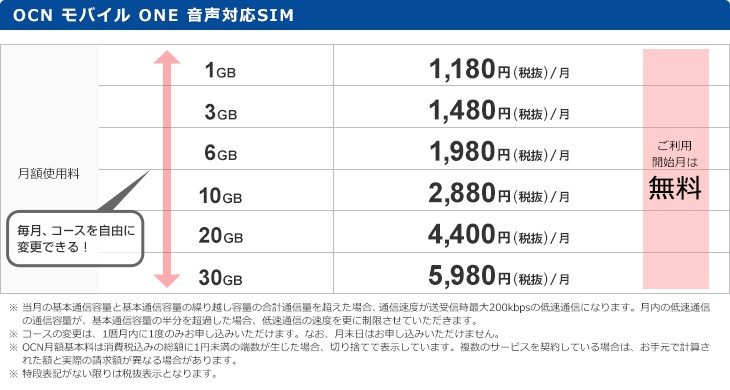 OCN モバイル ONE 音声対応SIMの料金表