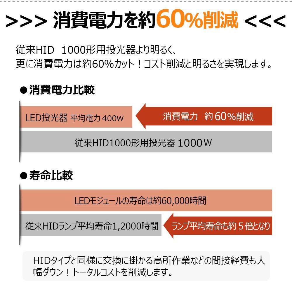 led投光器 400w 4000w相当 薄型 軽量 180°角度調整可能 取付ける便利