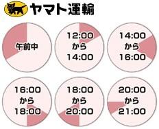 ヤマト運輸の時間帯指定
