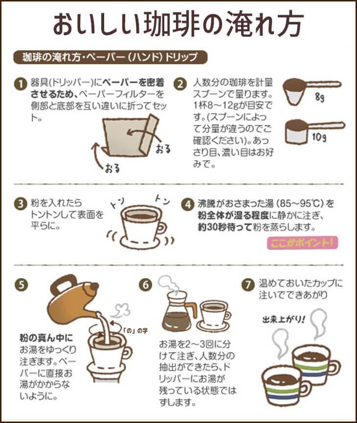コーヒー豆焙煎度