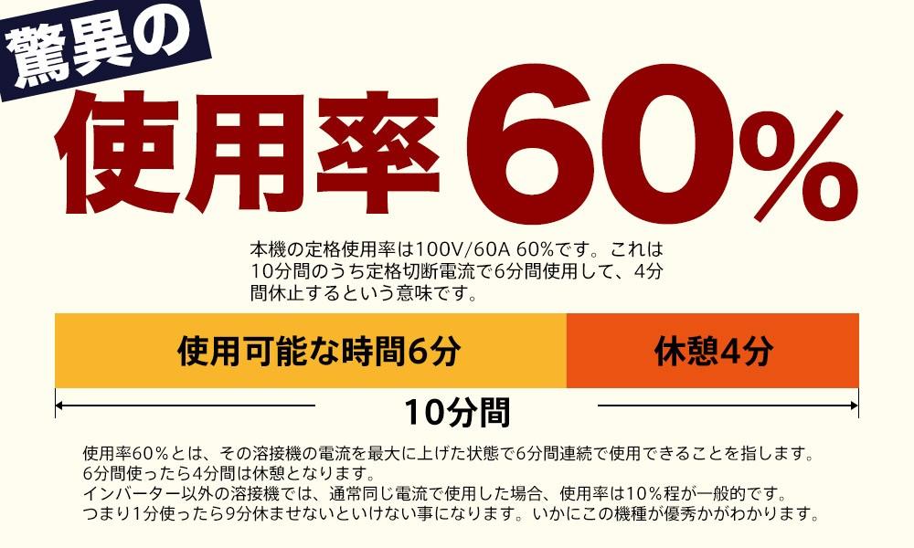 驚異の使用率60%