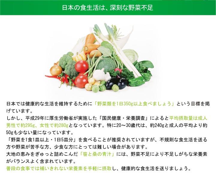 日本の食生活は、深刻な野菜不足 日本では健康的な生活を維持するために「野菜類を1日350g以上食べましょう」という目標を掲げています。 しかし、平成29年に厚生労働省が実施した「国民健康・栄養調査」によると平均摂取量は成人男性で約295g、女性で約280gとなっています。特に20~30歳代は、約240gと成人の平均より約50gも少ない量になっています。 「野菜を1食1皿以上・1日5皿分」を食べることが推奨されていますが、不規則な食生活を送る方や野菜が苦手な方、少食な方にとっては難しい場合があります。 大地の恵みをぎゅっと詰めこんだ「笹と桑の青汁」には、野菜不足により不足しがちな栄養素がバランスよく含まれています。 普段の食事では補いきれない栄養素を手軽に摂取し、健康的な食生活を送りましょう。