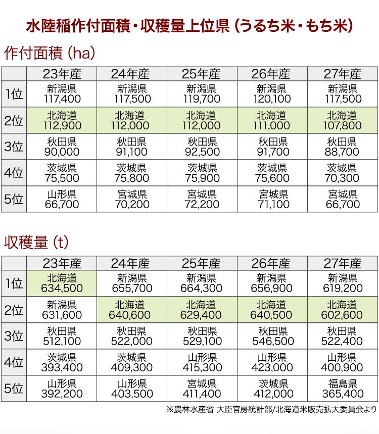 水陸稲作付面積・収穫量上位県(うるち米・もち米)