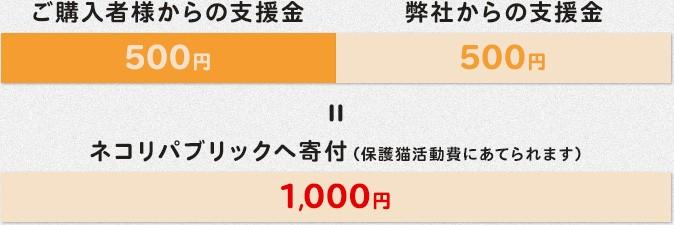 ご購入者様からの支援金500円+弊社からの支援金500円=ネコリパブリックへ寄付(保護猫活動費にあてられます)1,000円