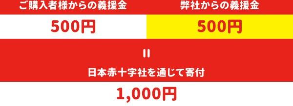 ご購入者様からの義援金500円+弊社からの義援金500円=日本赤十字社を通じて寄付1,000円