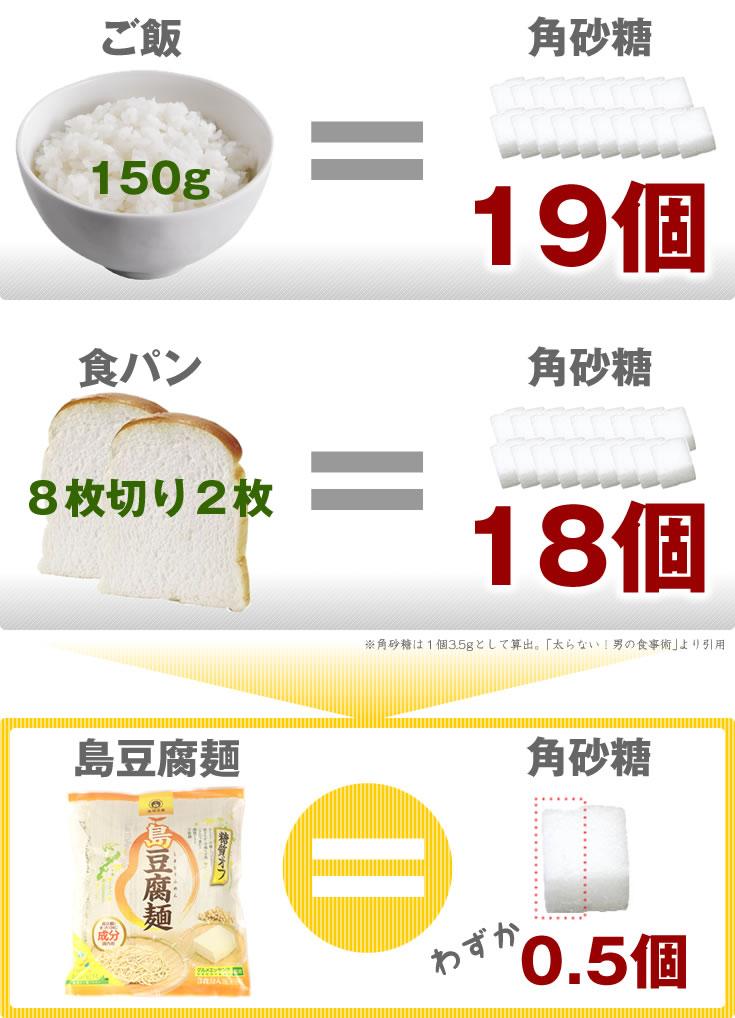 ご飯やパンには多くの糖質が含まれています