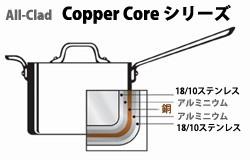 Copper Coreシリーズ