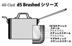 d5シリーズ