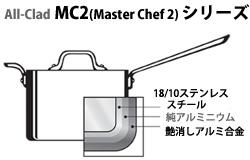 M2Cシリーズ