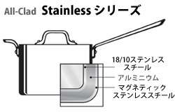 Stainlessシリーズ