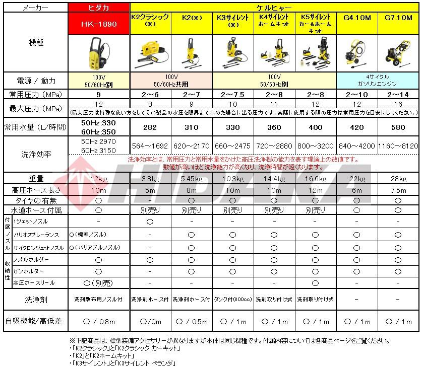 ケルヒャー家庭用高圧洗浄機スペック比較表