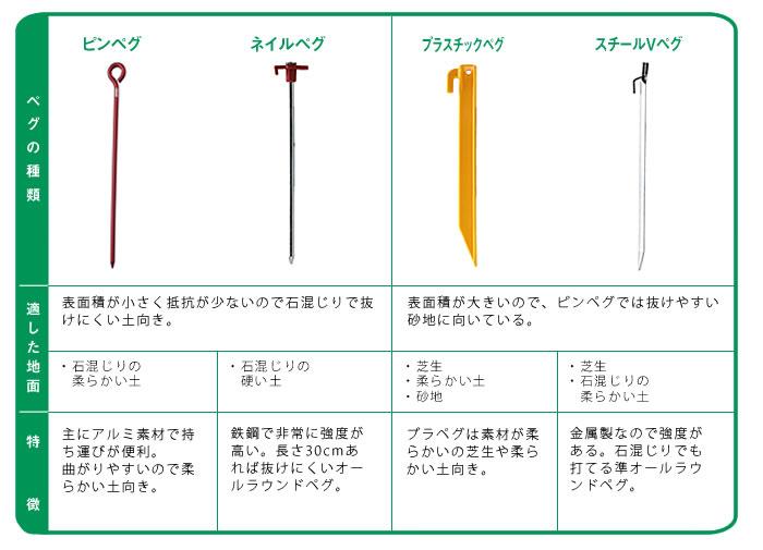 ペグの種類図