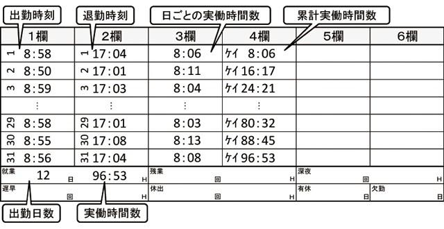 月間集計(実働時間集計)印字例