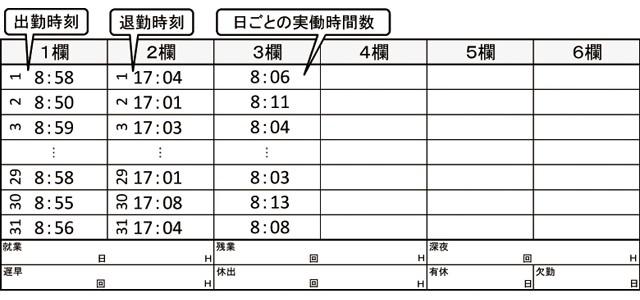 日毎計算(実働時間計算)印字例