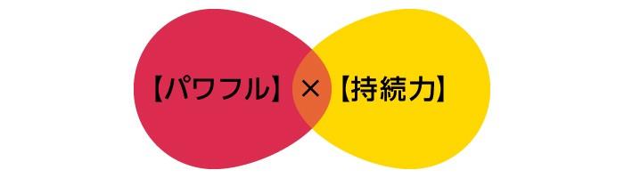【パワフル】×【持続力】