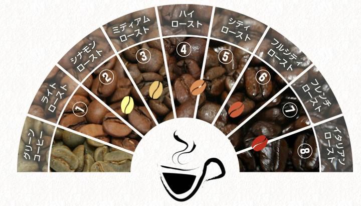 ヒロコーヒーコーヒー豆を焙煎度合いで選ぶ