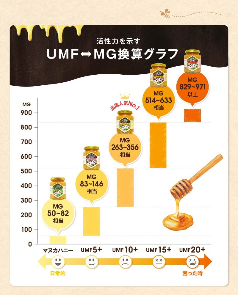 UMF⇔MG換算グラフ