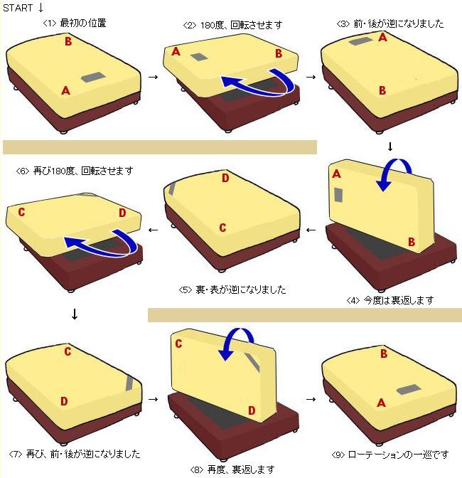 ベッド・マットレスを長持ちさせるメンテナンスってどうやるの?ベッドの寿命を延ばす、マットレスのローテーション方法って?START<1>最初の位置<2>180度、回転させます<3>前・後が逆になりました<6>再び180度、回転させます<5> 裏・表が逆になりました<4> 今度は裏返します <7> 再び、前・後が逆になりました →