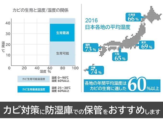 日本各地の年間平均湿度はカビの生育に適した湿度60%以上