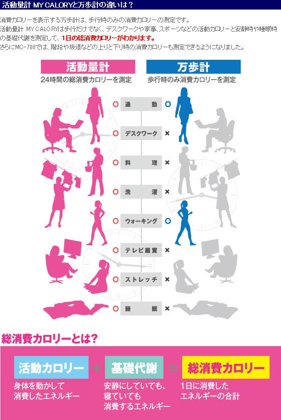 活動量計マイカロリーと万歩計の違い