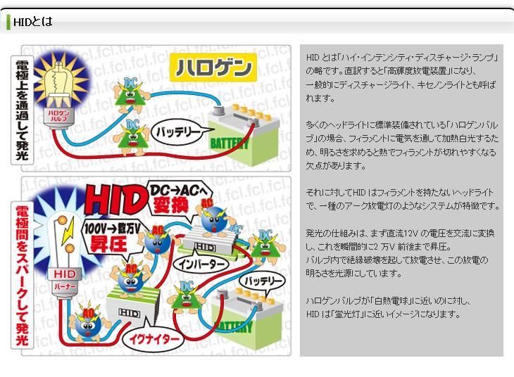 HIDとはハイ・インテンシティ・ディスチャージ・ランプの略です