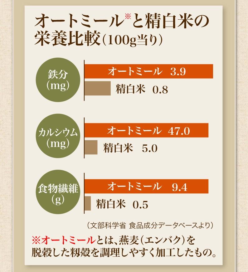オートミールと精白米の栄養比較