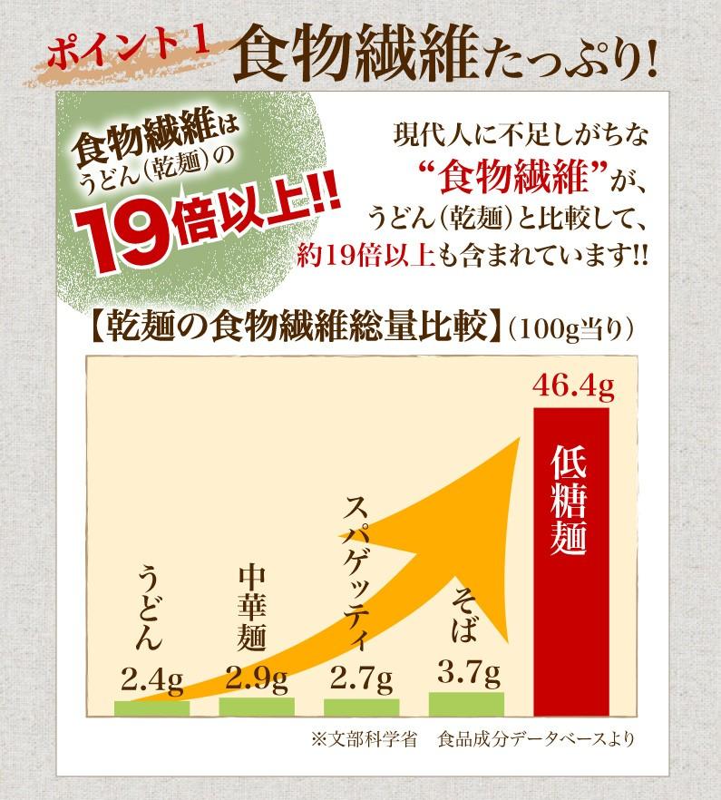 ポイント1 食物繊維たっぷり!食物繊維はうどん(乾麺)の19倍以上!!