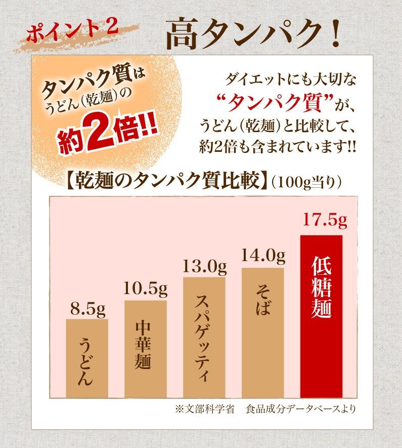 ポイント2 高タンパク!タンパク質はうどん(乾麺)の約2倍!!