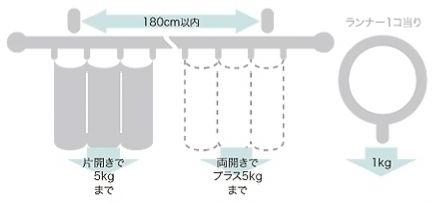 ブラケットの取付間隔とカーテン許容荷重