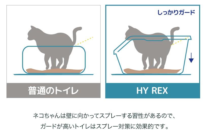 HY REX(ハイレックス)