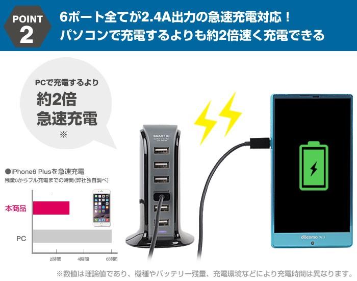 6ポート全てが2.4A出力の急速充電対応! パソコンで充電するよりも2倍以上速く充電できる