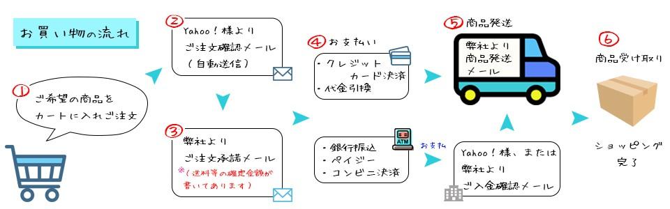お買い物の流れ(1)ご希望の商品をカートに入れご注文(2)Yahoo!様よりご注文確認メール(自動送信)(3)弊社よりご注文承諾メール※送料等の確定金額が書いてあります(4)お支払・クレジットカード決済・代金引換・銀行振込・ペイジー・コンビニ決済。Yahoo!様、または弊社よりご入金確認メール(5)商品発送、弊社より商品発送メール(6)商品受け取りショッピング完了