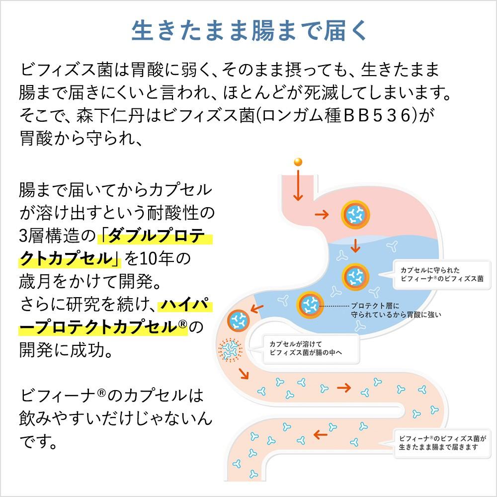 生きたまま腸まで届く ビフィズス菌は胃酸に弱く、そのまま摂っても、生きたまま腸まで届きにくいと言われ、ほとんどが死滅してしまいます。そこで、森下仁丹はビフィズス菌(ロンガム種BB536)が胃酸から守られ、腸まで届いてからカプセルが溶け出すという耐酸性の3層構造の「ダブルプロテクトカプセル」を10年の歳月をかけて開発。さらに研究を続け、ハイパープロテクトカプセル®の開発に成功。ビフィーナ®のカプセルは飲みやすいだけじゃないんです。
