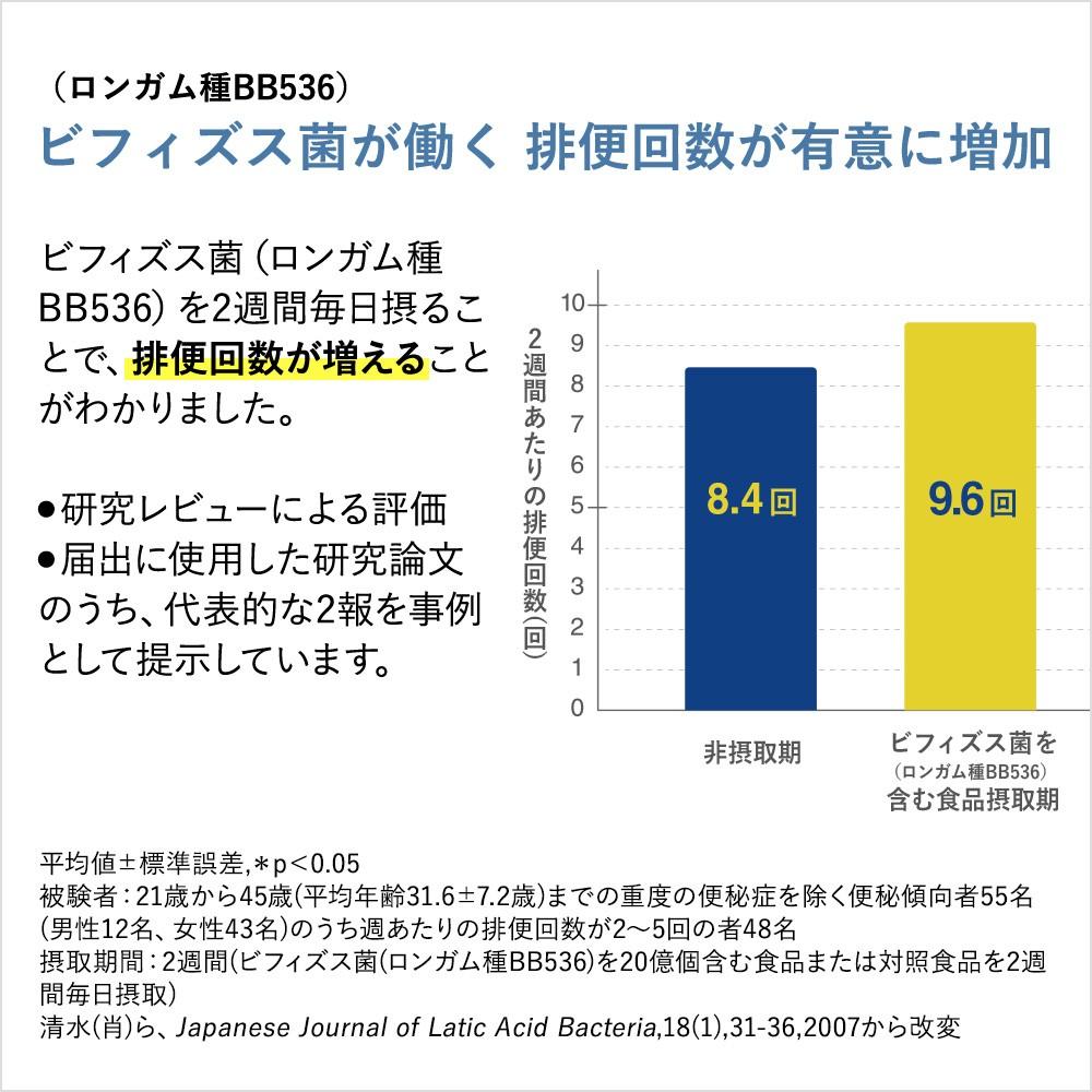 ビフィズス菌(ロンガム種BB536)が働く 排便回数が有意に増加 ビフィズス菌(ロンガム種 BB536)を2週間毎日摂ることで、排便回数が増えることがわかりました。●研究レビューによる評価●届出に使用した研究論文のうち、代表的な2報を事例として提示しています。 平均値±標準誤差,*p<0.05 被験者:21歳から45歳(平均年齢31.6±7.2歳)までの重度の便秘症を除く便秘傾向者55名(男性12名、女性43名)のうち週あたりの排便回数が2〜5回の者48名 摂取期間:2週間(ビフィズス菌(ロンガム種BB536)を20億個含む食品または対照食品を2週間毎日摂取) 清水(肖)ら、Japanese Journal of Latic Acid Bacteria,18(1),31-36,2007から改変