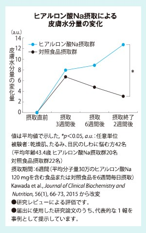 ヒアルロン酸Na摂取による皮膚水分量の変化