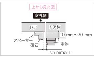 ドアと本体の距離が10mm〜20mm
