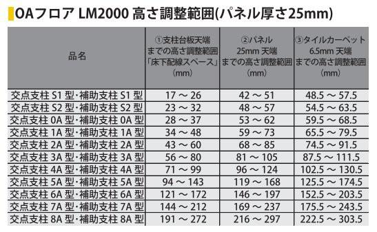 LM2000木質系OAフロア