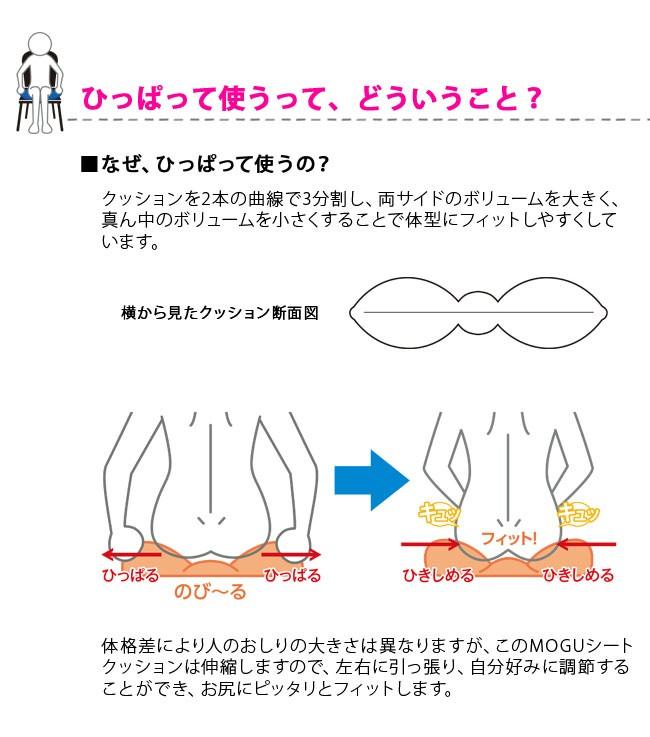 ひっぱって使うって、どういうこと?なぜ、ひっぱって使うの?クッションを2本の曲線で3分割し、両サイドのボリュームを大きく、真ん中のボリュームを小さくすることで体型にフィットしやすくしています。横から見たクッション断面図。体格差により人のおしりの大きさは異なりますが、このMOGUシートクッションは伸縮しますので、左右に引っ張り、自分好みに調節することができ、お尻にピッタリとフィットします。