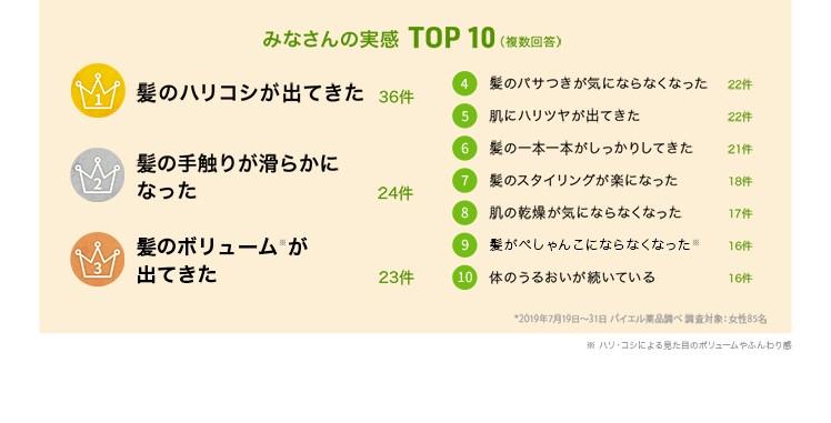 みなさんの実感 TOP10
