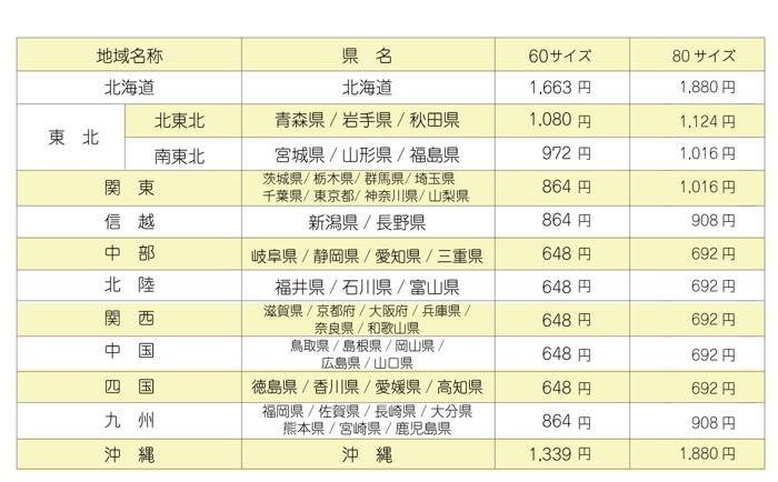 ヤマト運輸送料表